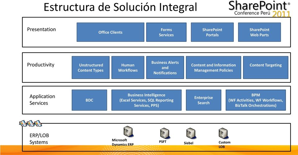 Targeting Application Services BDC Business Intelligence (Excel Services, SQL Reporting Services, PPS) Enterprise