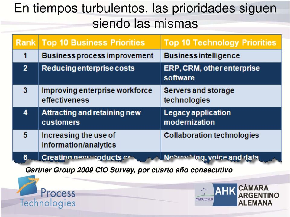 mismas Gartner Group 2009 CIO