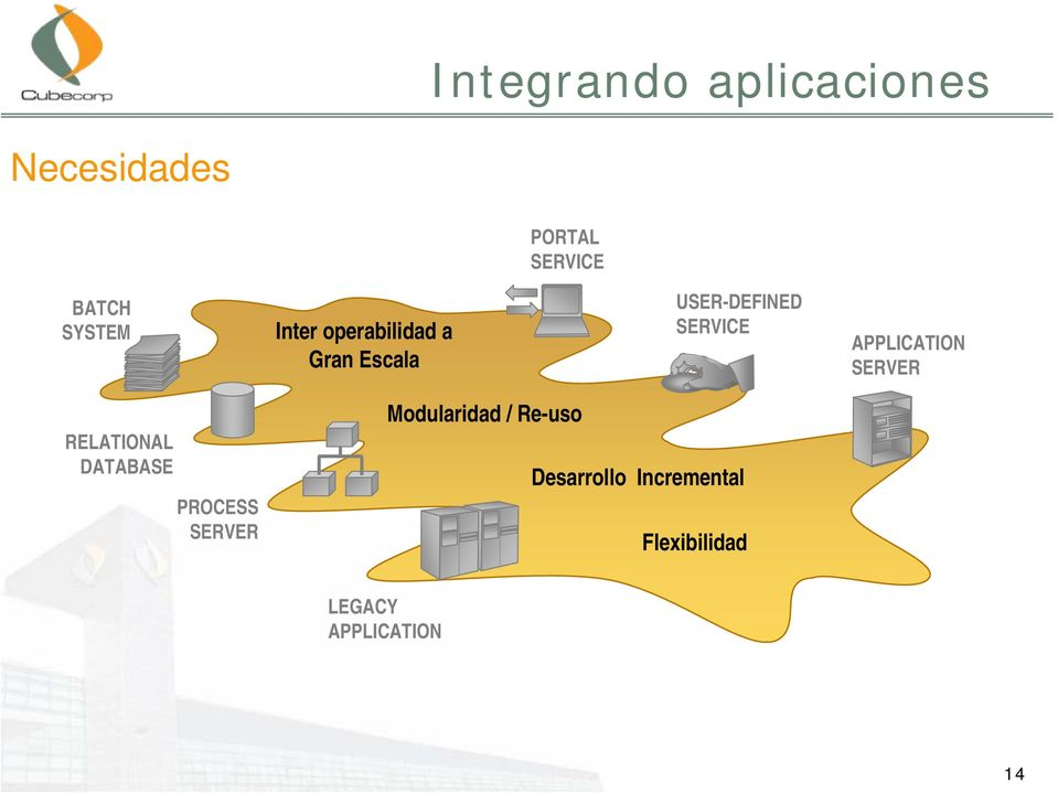 APPLICATION RELATIONAL DATABASE PROCESS Modularidad /