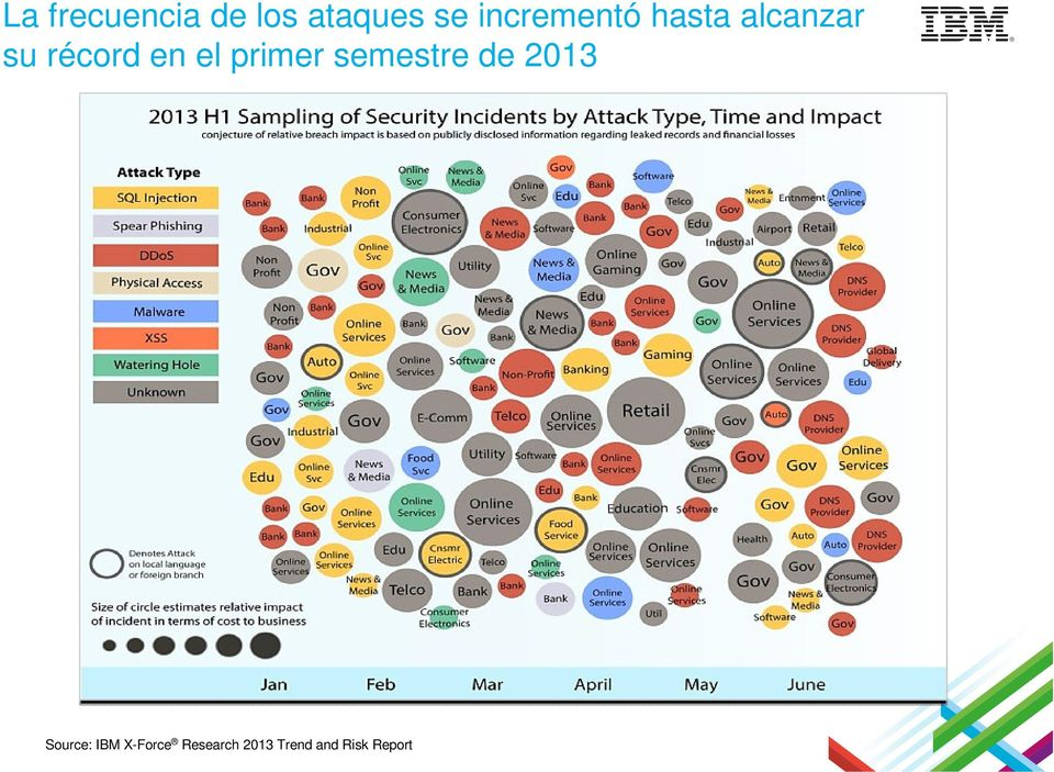 el primer semestre de 2013 Source: IBM