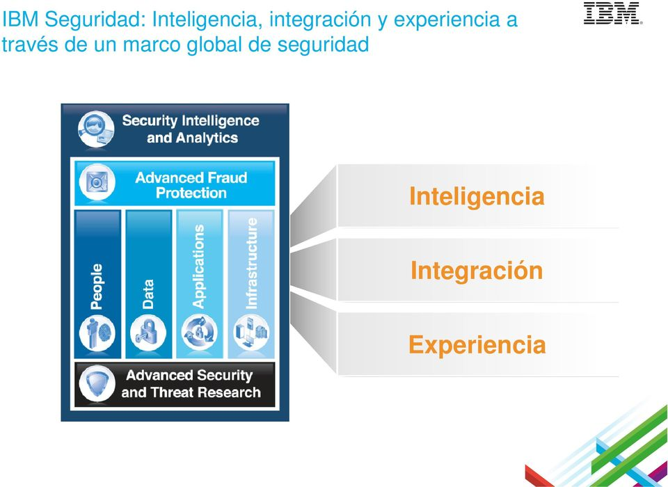un marco global de seguridad IBM