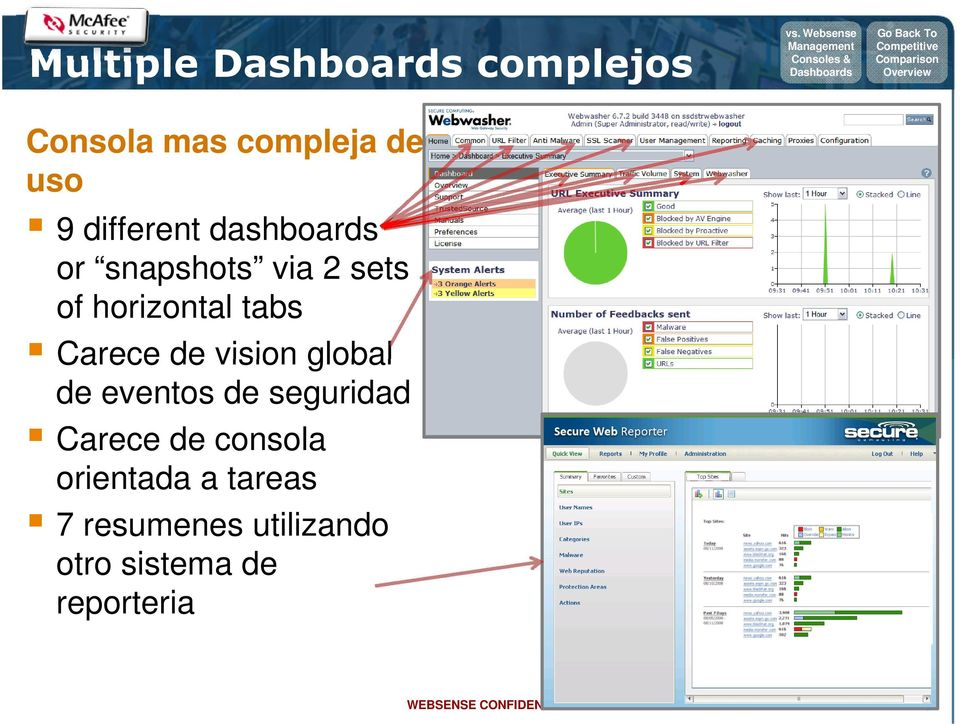 different dashboards or snapshots via 2 sets of horizontal tabs Carece de