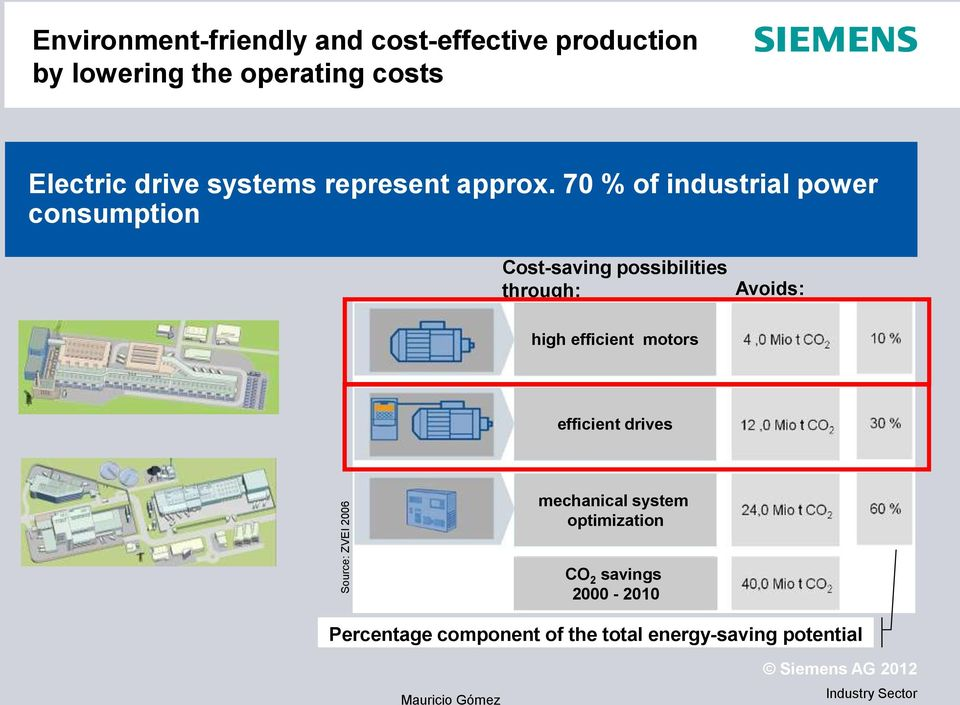 70 % of industrial power consumption Cost-saving possibilities through: Avoids: high
