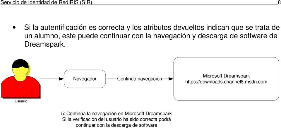 Dreamspark. Continúa navegación Microsoft Dreamspark https://downloads.channel8.msdn.