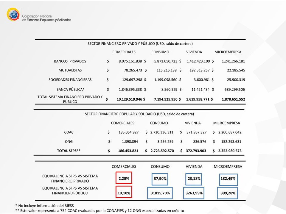 506 TOTAL SISTEMA FINANCIERO PRIVADO Y PÚBLICO $ 10.129.519.946 $ 7.194.525.950 $ 1.619.958.771 $ 1.878.651.