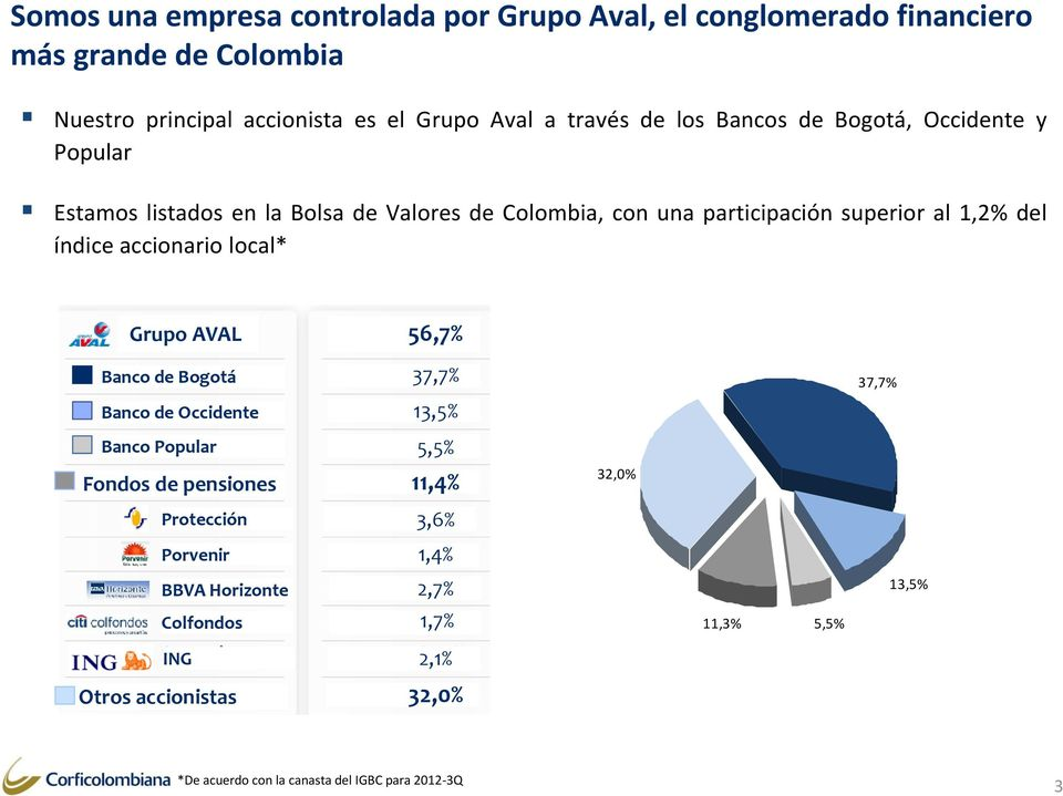 accionario local* Grupo AVAL 56,7% Banco de Bogotá Banco de Occidente 37,7% 13,5% 37,7% Banco Popular 5,5% Fondos de pensiones 11,4% 32,0% Protección