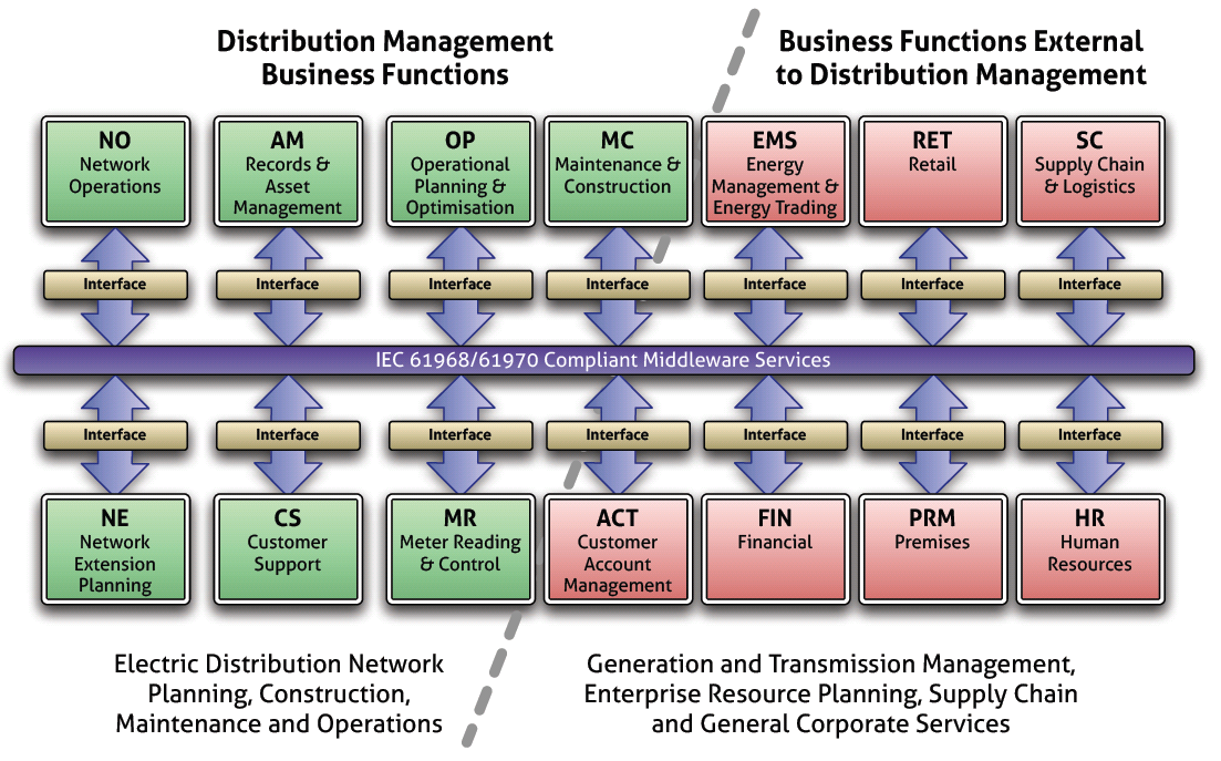 10 Interoperability Economic/Regulatory Policy Business Objetives Business Layer System A Business Procedures Business Context Semantic Understanding Syntactic Interoperability