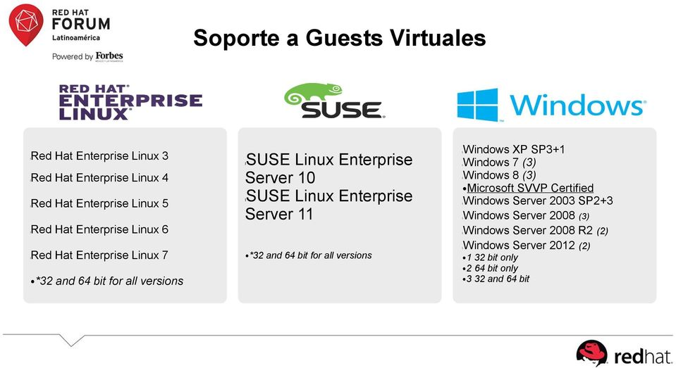 Enterprise Server 11 *32 and 64 bit for all versions lwindows XP SP3+1 lwindows 7 (3) lwindows 8 (3) Microsoft SVVP Certified