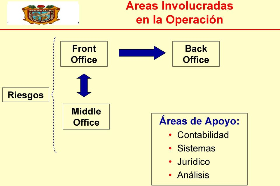 Middle Office Áreas de Apoyo: