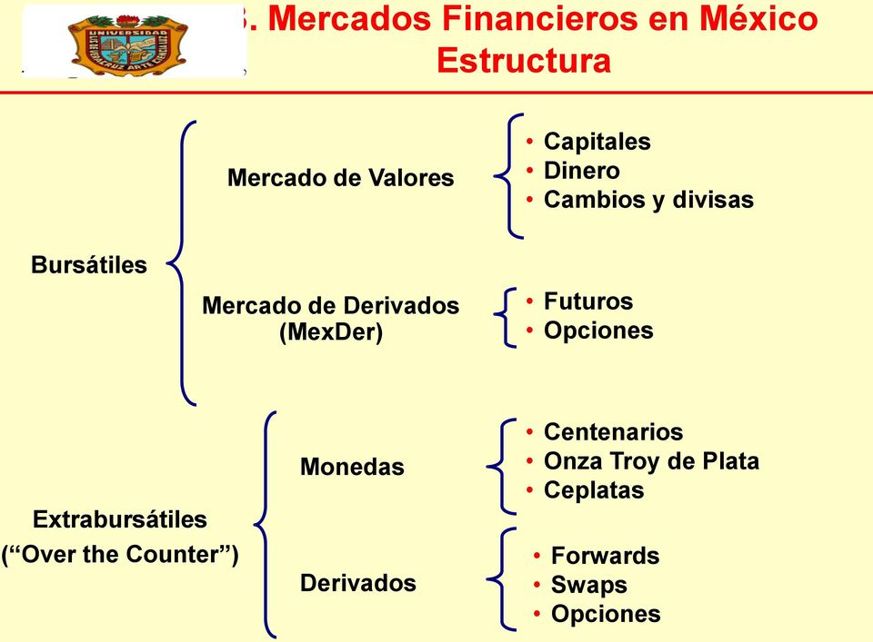 (MexDer) Futuros Opciones Extrabursátiles ( Over the Counter )