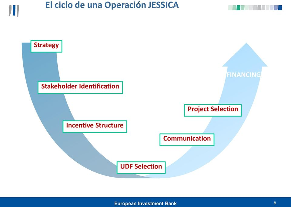 Project Selection Incentive Structure