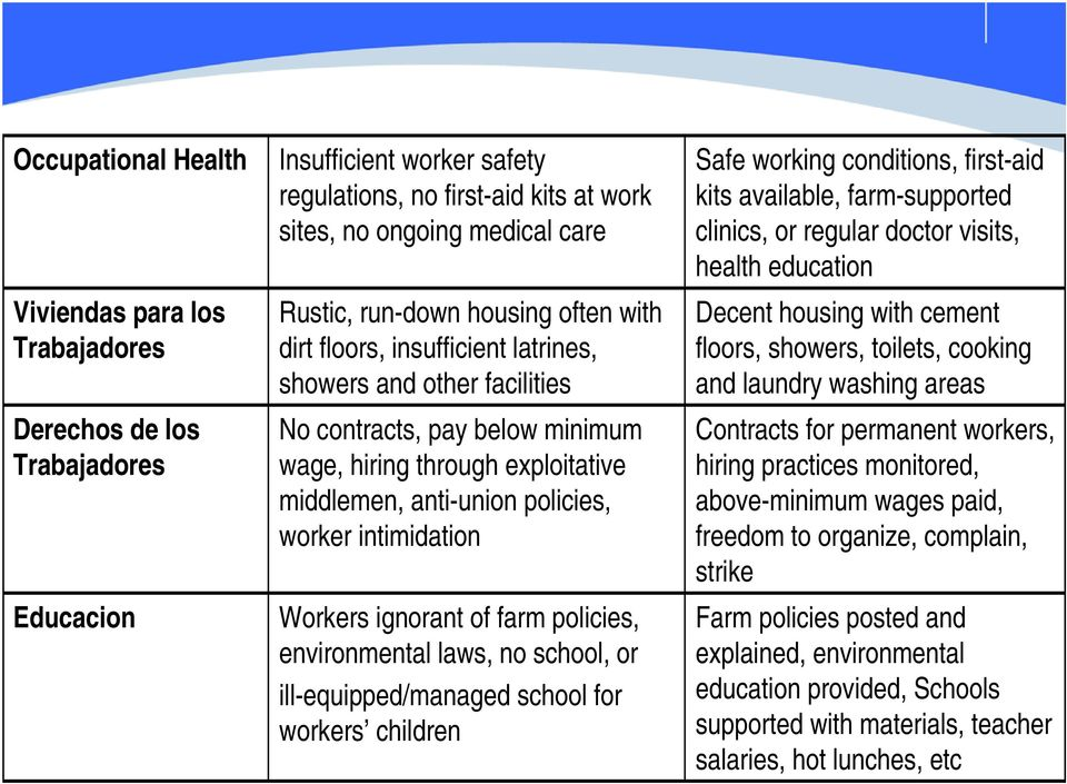 intimidation Workers ignorant of farm policies, environmental laws, no school, or ill-equipped/managed school for workers children Safe working conditions, first-aid kits available, farm-supported