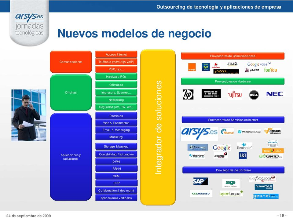 ) D ominios Web & Ecommerce Email & Messaging Marketing Storage & backup Contabilidad/Facturación D WH RRHH Integrador de