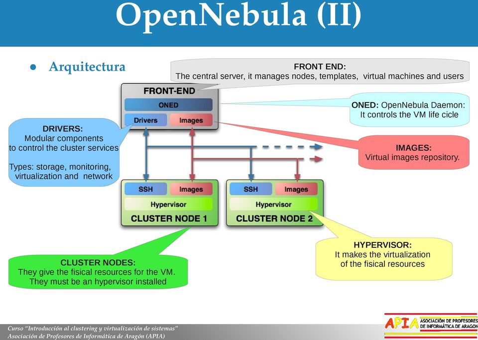 OpenNebula Daemon: It controls the VM life cicle IMAGES: Virtual images repository.