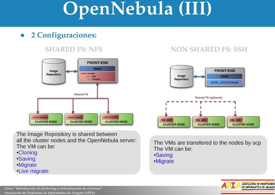 OpenNebula server: The VM can be: Cloning Saving Migrate Live migrate