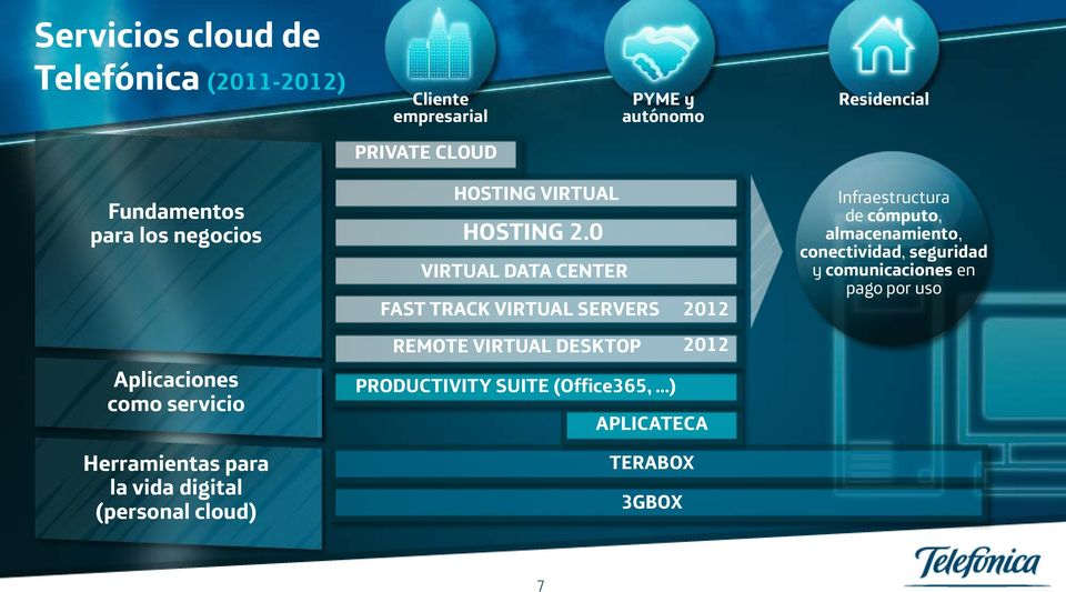 2.0 VIRTUAL DATA CENTER FAST TRACK VIRTUAL SERVERS 2012 REMOTE VIRTUAL DESKTOP 2012 PRODUCTIVITY SUITE (Office365, )