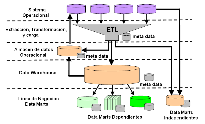 sistemas (llamados Data Marts independientes), o desde un Data Warehouse de la empresa (llamados Data Marts dependientes). 3 Arquitectura del Data Warehouse con Data Marts. 2.1.7 Minería de Datos.