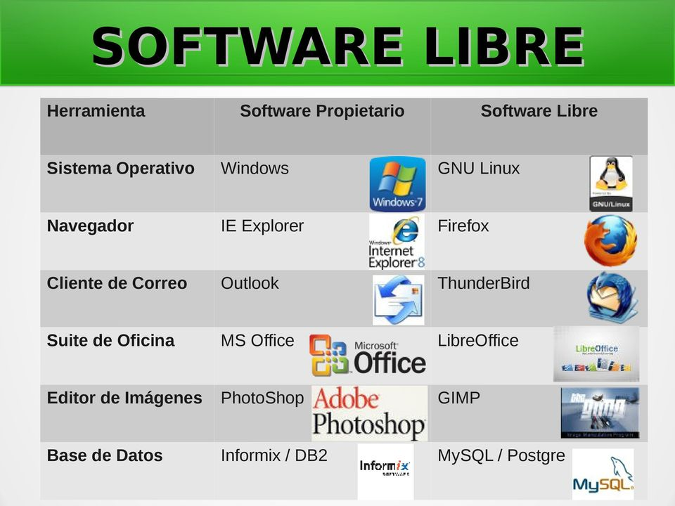 Correo Outlook ThunderBird Suite de Oficina MS Office LibreOffice