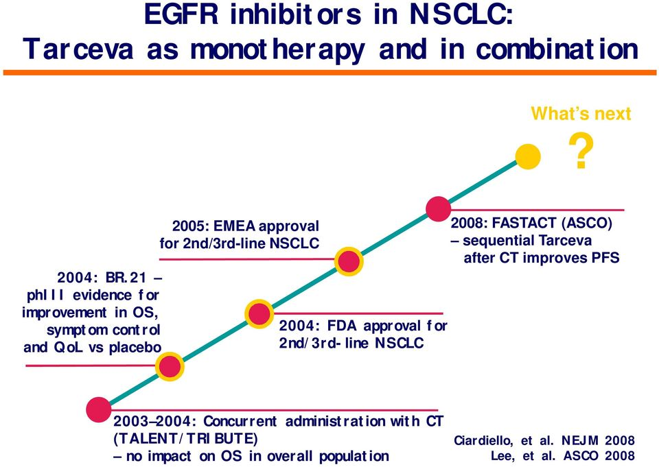 NSCLC 2004: FDA approval for 2nd/3rd-line NSCLC 2008: FASTACT (ASCO) sequential Tarceva after CT improves PFS 2003