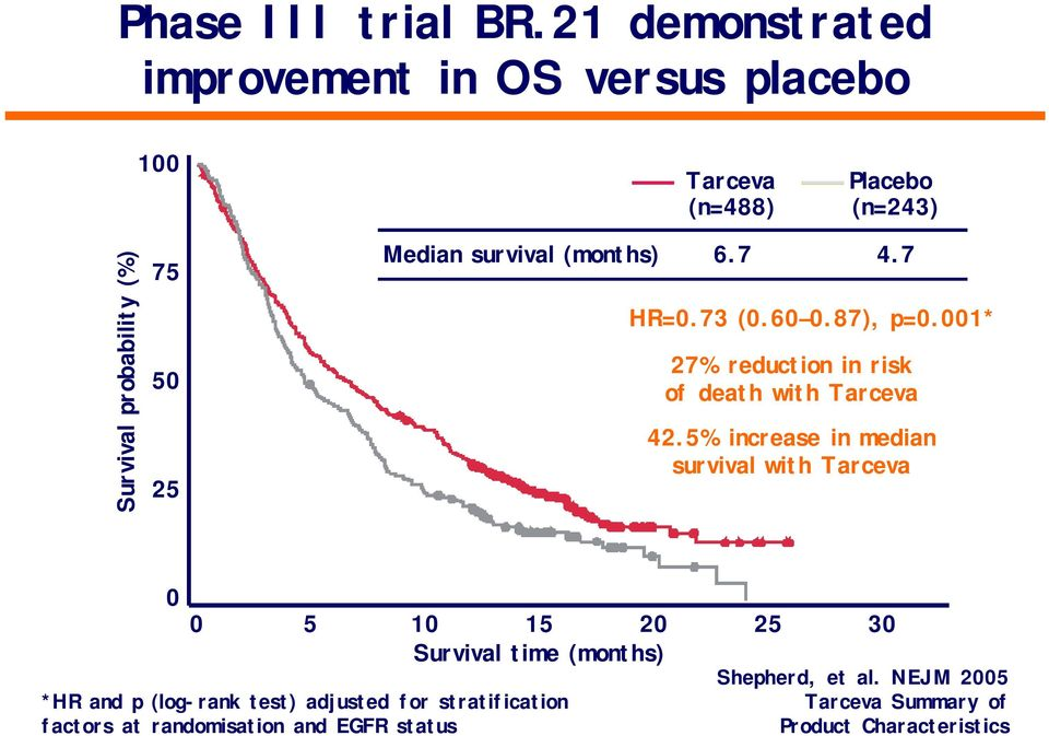 Median survival (months) 6.7 4.7 HR=0.73 (0.60 0.87), p=0.001* 27% reduction in risk of death with Tarceva 42.