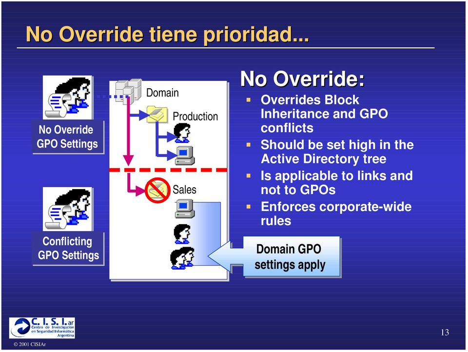 "Override: "" Overrides Block Inheritance and GPO conflicts "" Should be set high"
