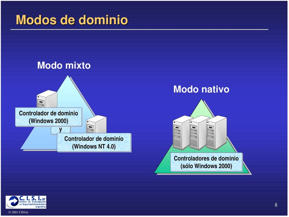 Controlador de dominio (Windows NT 4.