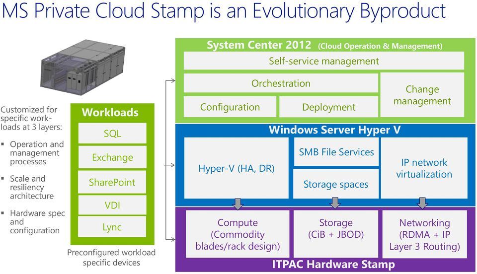 VDI Lync Preconfigured workload specific devices Configuration Hyper-V (HA, DR) Orchestration Compute (Commodity blades/rack design) Deployment Windows