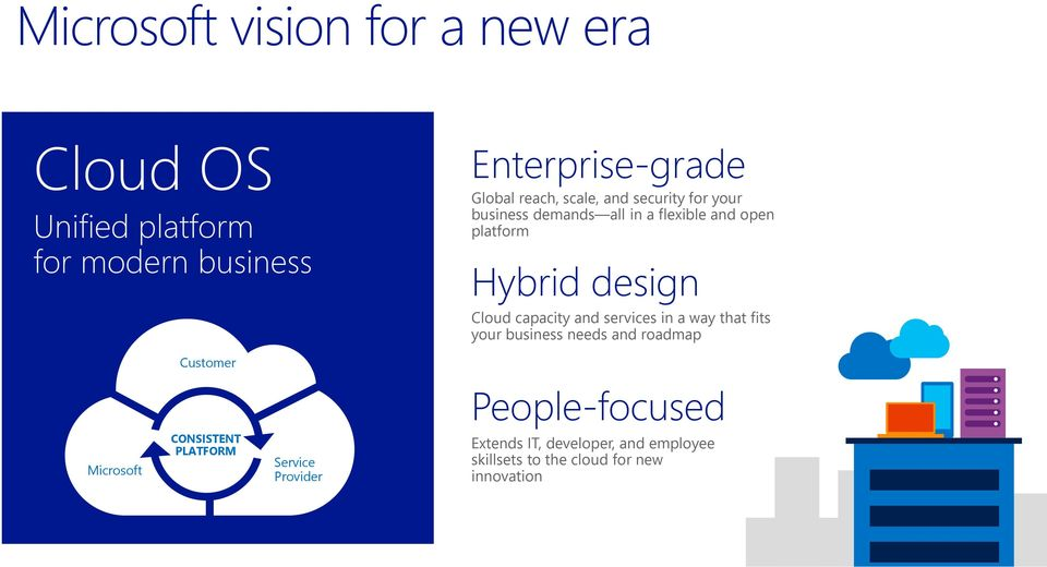capacity and services in a way that fits your business needs and roadmap Customer People-focused Microsoft