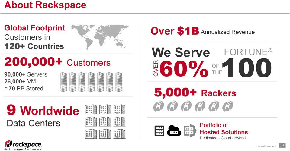 Over $1B Annualized Revenue We Serve FORTUNE 60% 100 OF THE 5,000+ Rackers