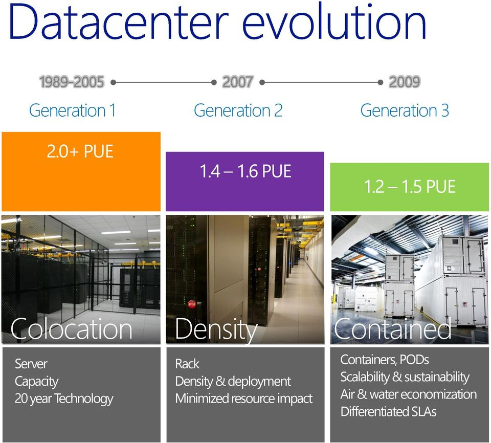 5 PUE Colocation Server Capacity 20 year Technology Density Rack Density &