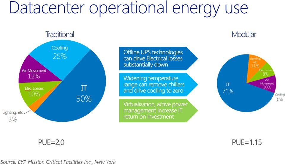 chillers and drive cooling to zero Virtualization, active power management increase