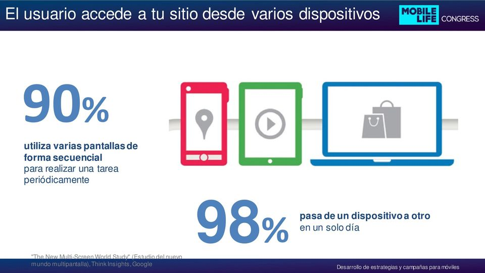 "World Study"" (Estudio del nuevo mundo multipantalla), Think Insights, Google 98%"