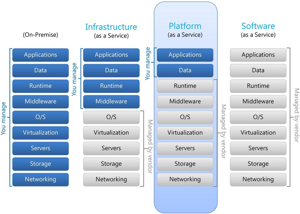 Yo ou manage Manag ged by vend dor Applications Data Runtime Middleware O/S Virtualization Servers Storage Managed by vendor