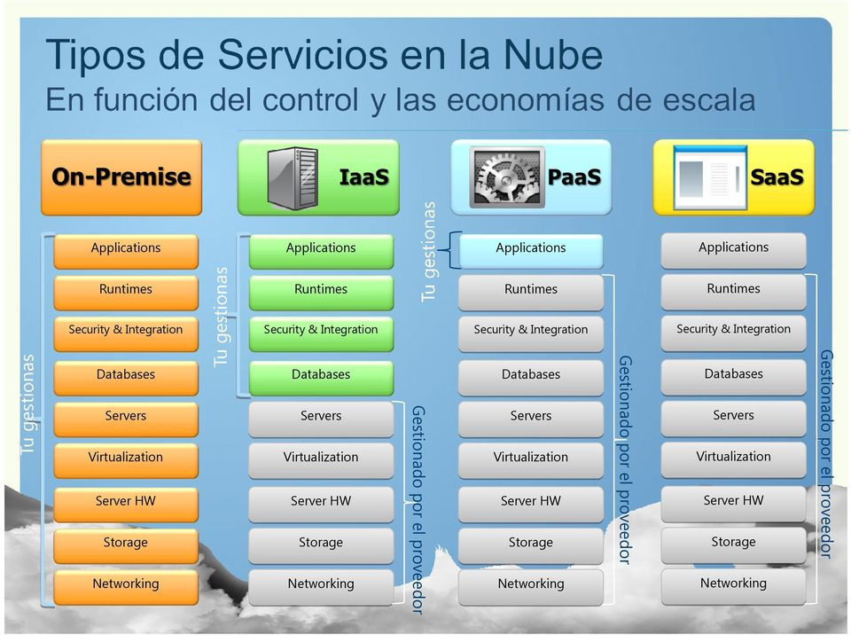 Databases Servers Virtualization Server HW Storage Networking Gestionado por el proveedor Databases Servers Virtualization