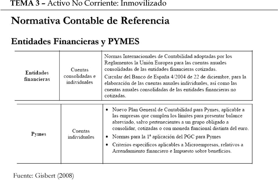 Financieras y PYMES