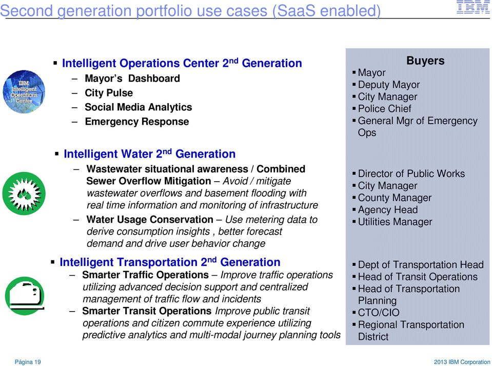 infrastructure Water Usage Conservation Use metering data to derive consumption insights, better forecast demand and drive user behavior change Intelligent Transportation 2 nd Generation Smarter