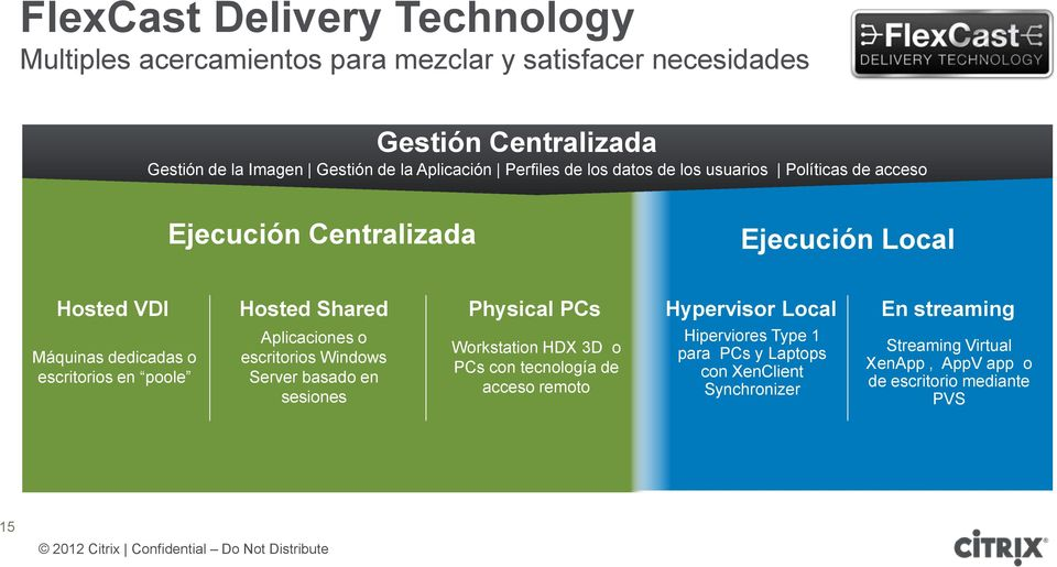 Hypervisor Local En streaming Máquinas dedicadas o escritorios en poole Aplicaciones o escritorios Windows Server basado en sesiones Workstation HDX 3D o