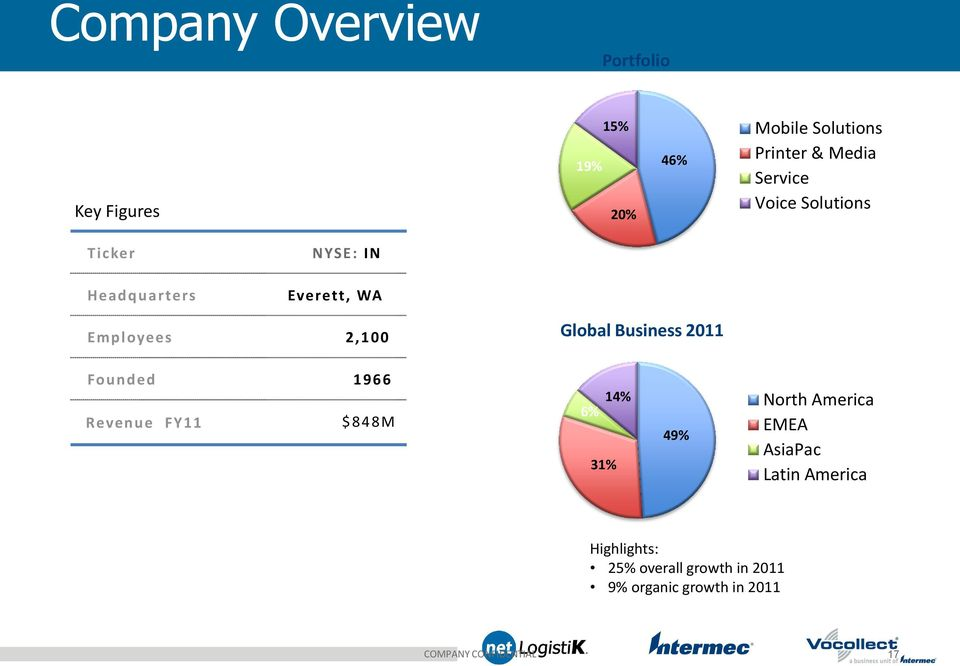 Business 2011 Founded 1966 Revenue FY11 $848M 6% 14% North America EMEA 49% AsiaPac Latin