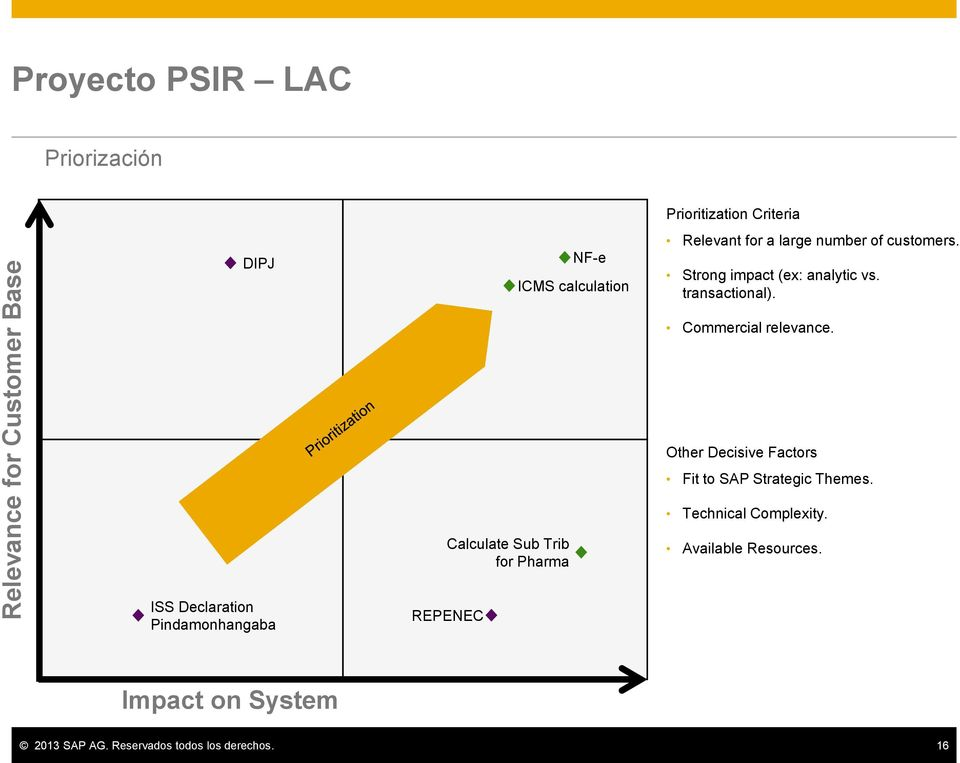 Calculate Sub Trib for Pharma Other Decisive Factors Fit to SAP Strategic Themes. Technical Complexity.
