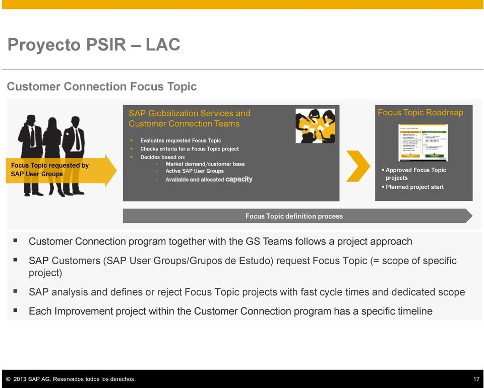 Focus Topic definition process Customer Connection program together with the GS Teams follows a project approach SAP Customers (SAP User Groups/Grupos de Estudo) request Focus Topic (= scope of