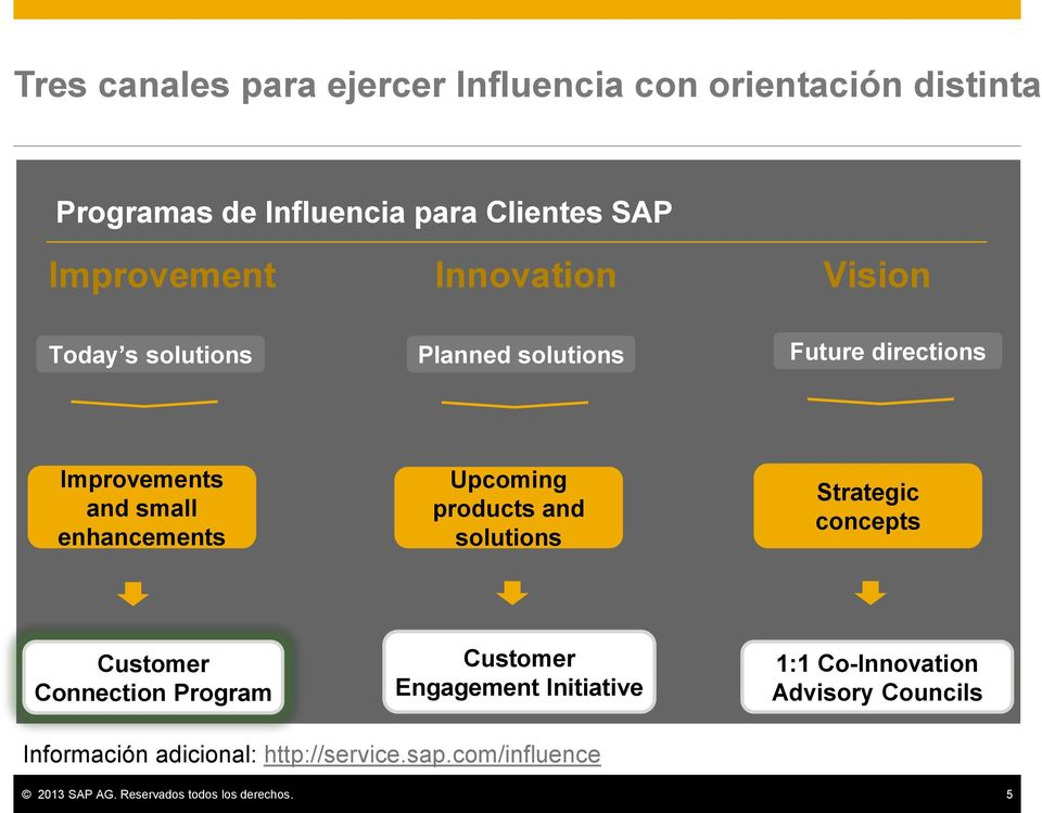 products and solutions Strategic concepts Customer Connection Program Customer Engagement Initiative 1:1