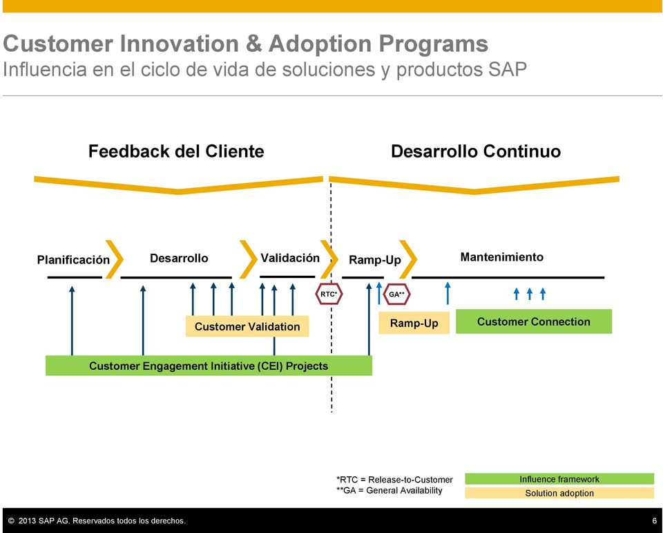 Validation Ramp-Up Customer Connection Customer Engagement Initiative (CEI) Projects *RTC =