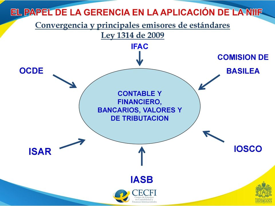 DE OCDE BASILEA CONTABLE Y FINANCIERO,