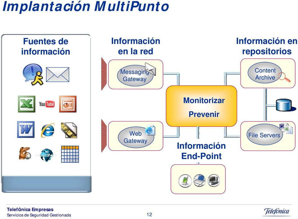 Messaging Gateway Content Archive Monitorizar