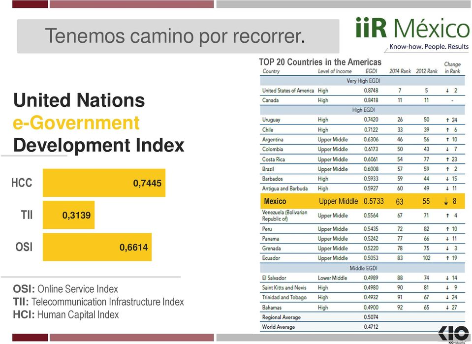 Development Index HCC 0,7445 TII 0,3139 Mexico Upper Middle 0.