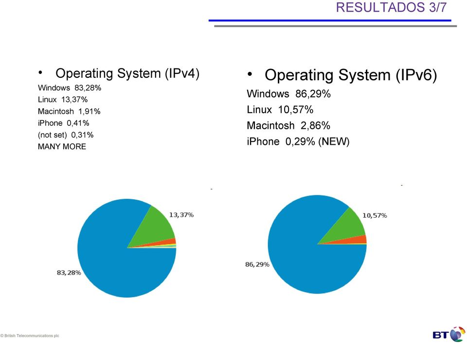 (not set) 0,31% MANY MORE Operating System (IPv6)