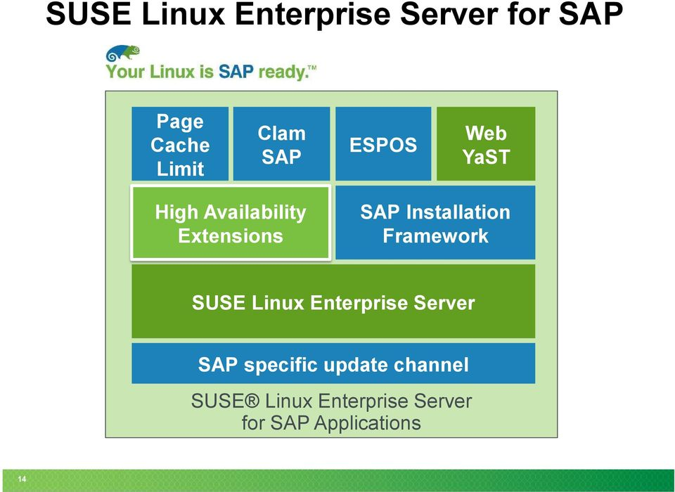 Installation Framework SUSE Linux Enterprise Server SAP
