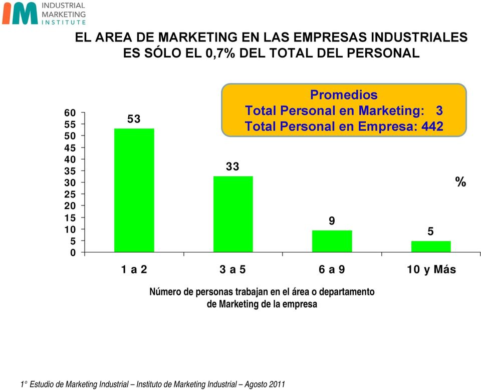 Marketing: Total Personal en Empresa: 442 1 a 2 a 6 a 9 10 y Más 9