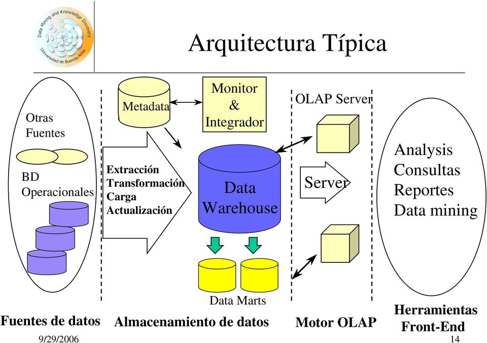 OLAP Server Server Analysis Consultas Reportes Data mining Data Marts