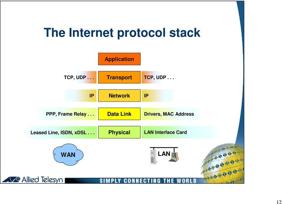 .. IP Network IP PPP, Frame Relay.